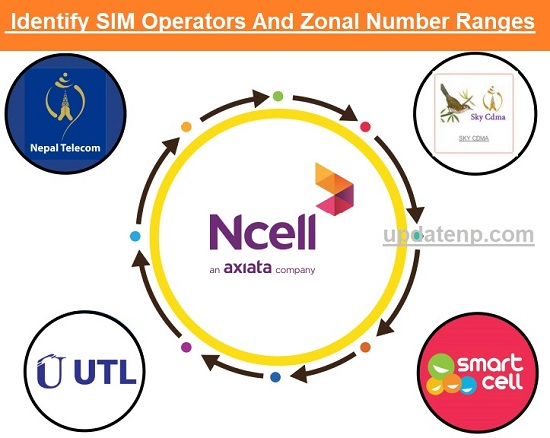 Identify SIM Operator And Zonal Number Ranges Latest Updated